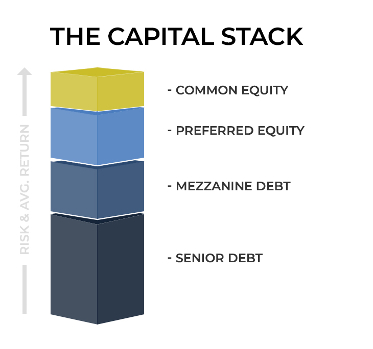 The Capital Stack